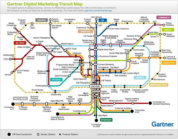 Gartner digital marketing transit map infographic