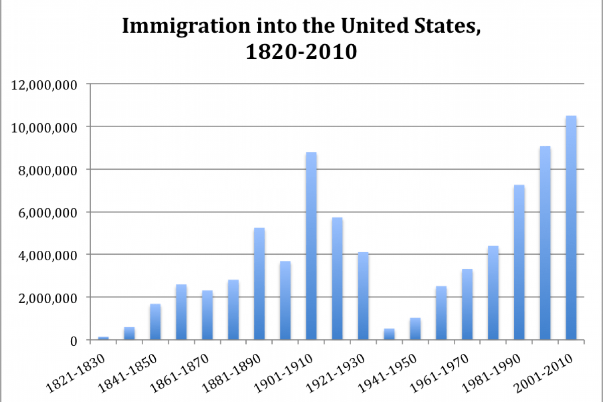 america essay immigration in The gilder lehrman institute of american history donate log in our collection history now programs & events donate about shop essays, videos, and more.