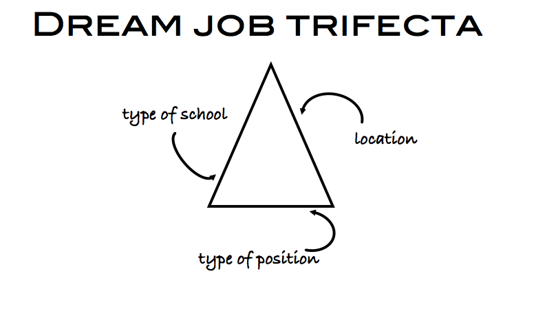 Job Search (Part One): Finding Jobs in Different Types of Schools