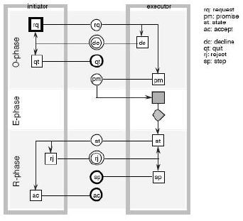 Enterprise Ontology - transaction axiom