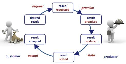 The transaction pattern