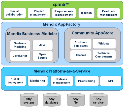 Mendix Agile Business Platform, product overview
