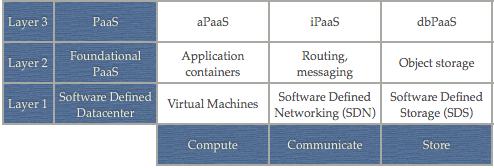 Platform-as-a-Service