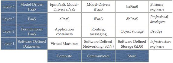 Model-Driven PaaS