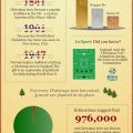 A Tree-mendous Christmas Tree Infographic