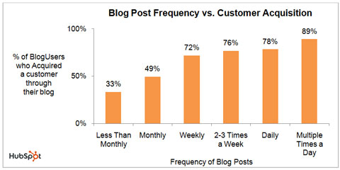 blogging frequency chart