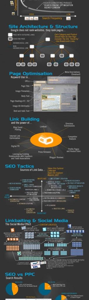 seo infographic, new link bait