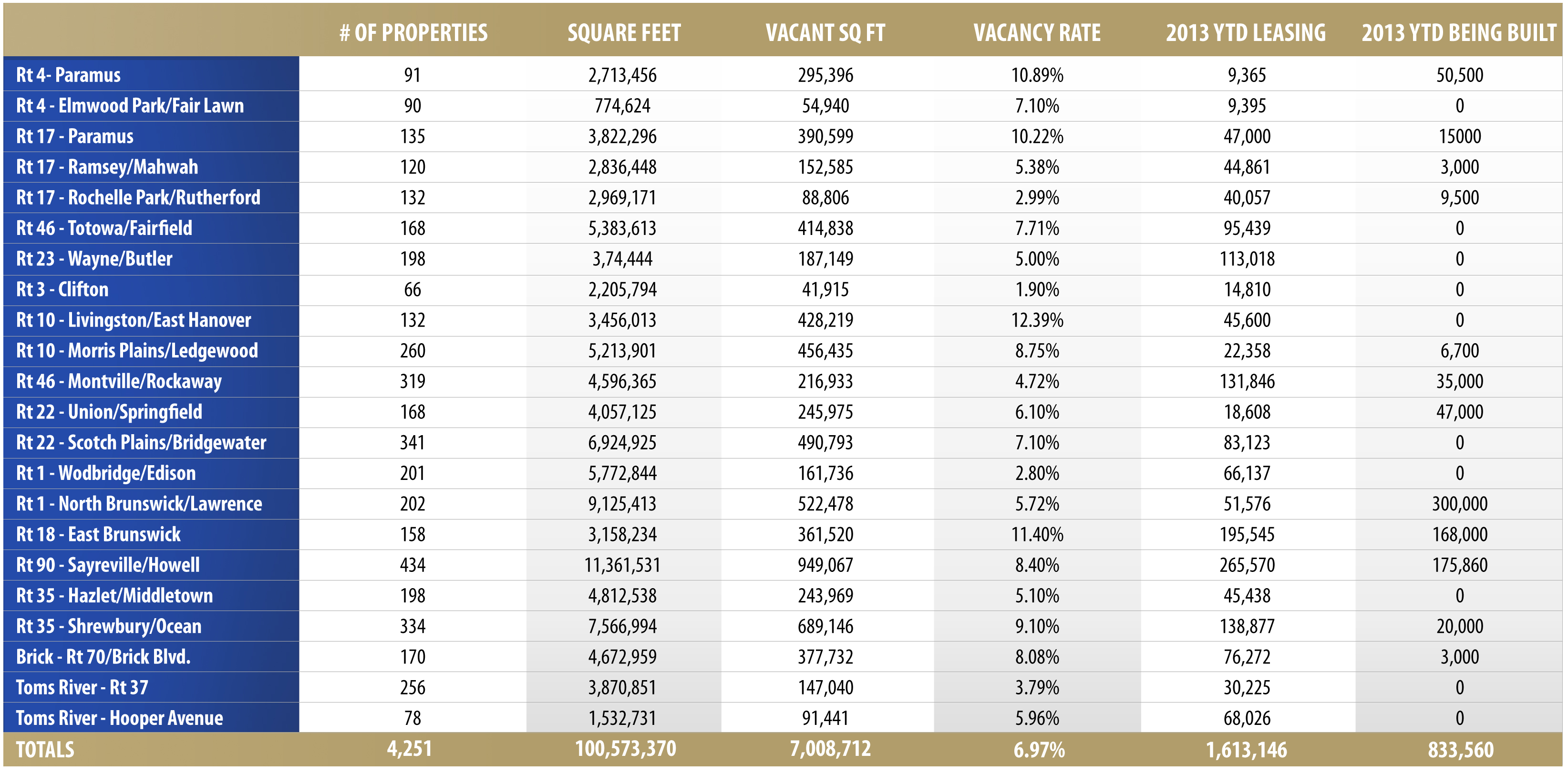 vacancy reports archives the goldstein group nj and ny retail