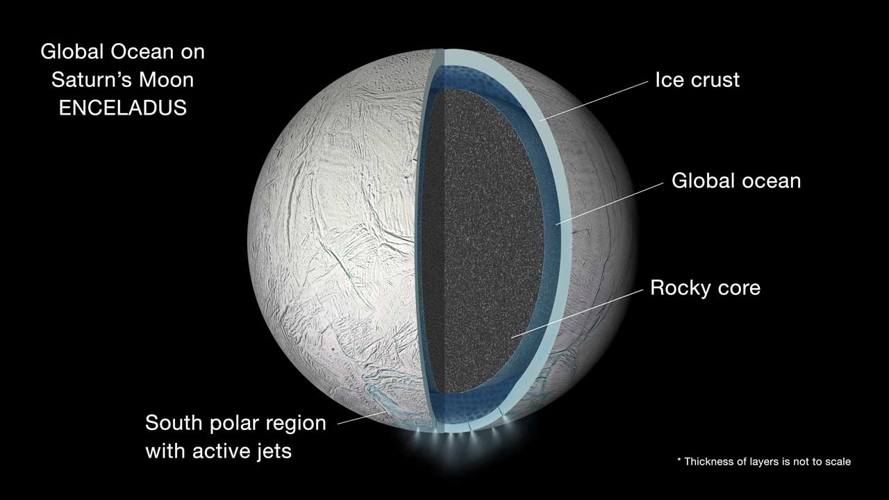 Enormous global ocean found under icy crust of Saturn's moon