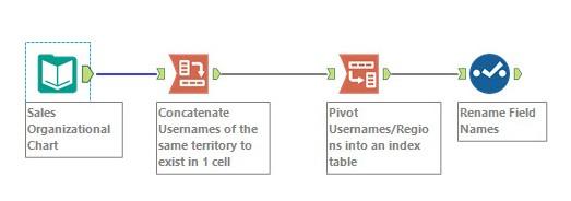 User Filter Workflow