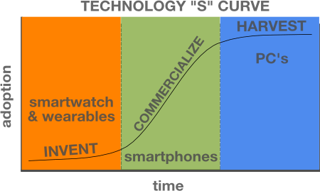 Technology S Curve with Products