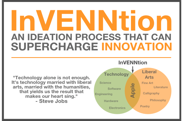InVENNtion ideation method