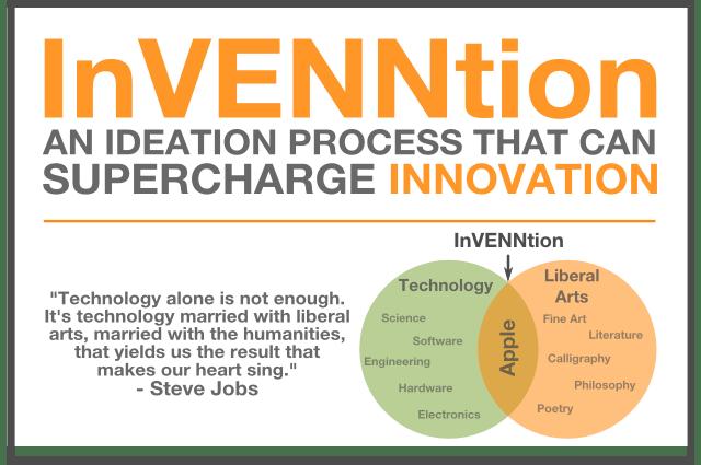 InVENNtion ideation method