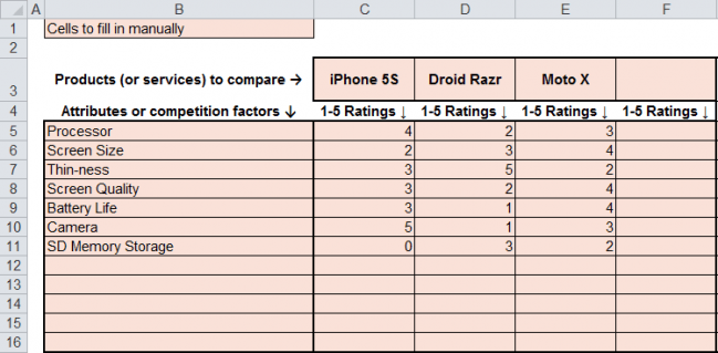 smartphone attribute rankings