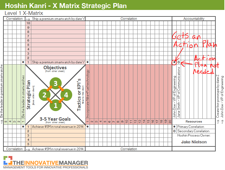 """at t strategic action plan A plan can't be """"strategic"""" if it's simply about action by individuals while action is fundamental to implementation and success, there's another level above that — the organization ."""