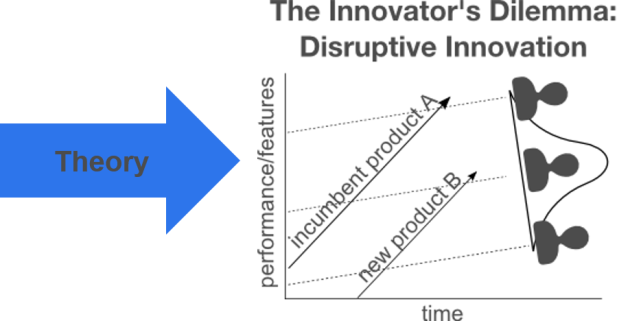 disruptive innovation theory