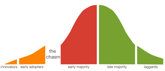 Product-life-cycle-crossing-the-chasm