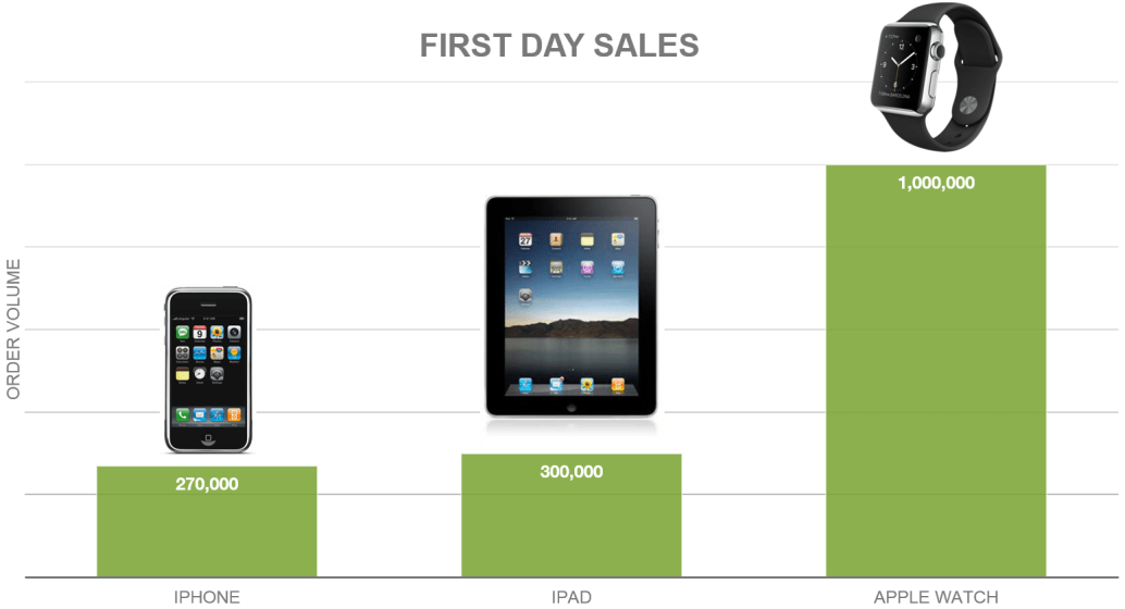 Apple-Watch-First-Day-Sales-Comparison