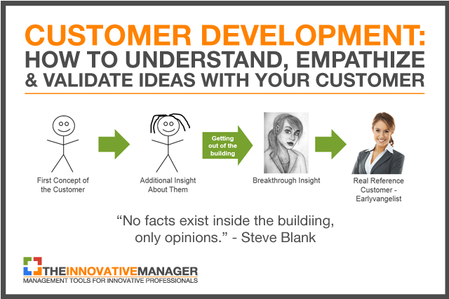 thumbnail-customer-development-how-to-understand-empathize-validate-ideas-with-your-customer