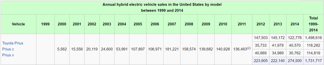 Prius sales over time