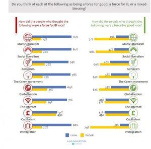 Ashcroft poll chart
