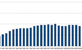 Debt1980-2010