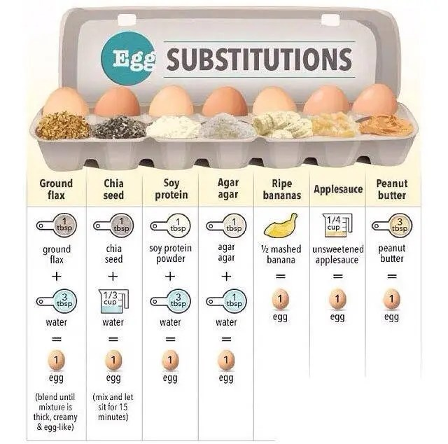 what can you substitute for eggs