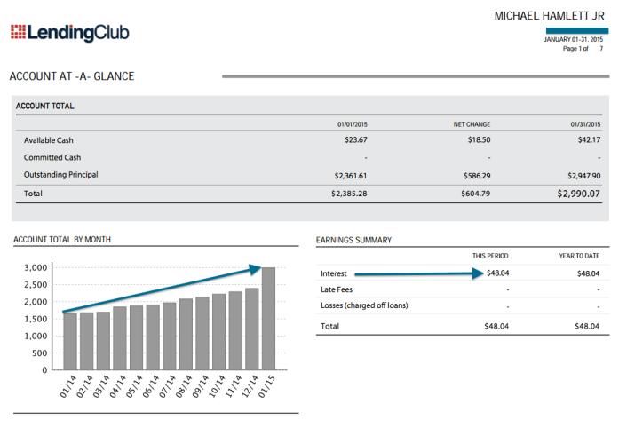 Lending Club Interest income January 2015