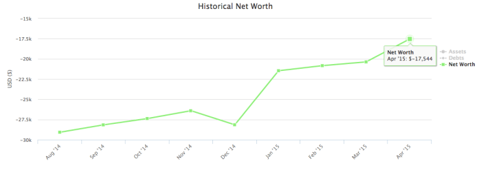 Graph Net Worth
