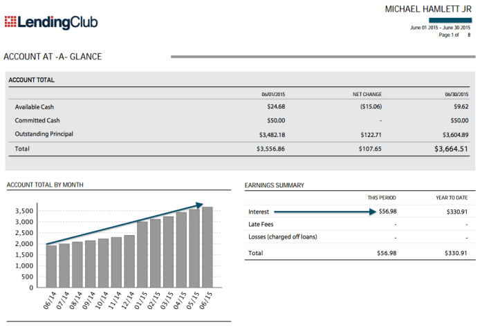 Lending Club Income Portfolio June 2015