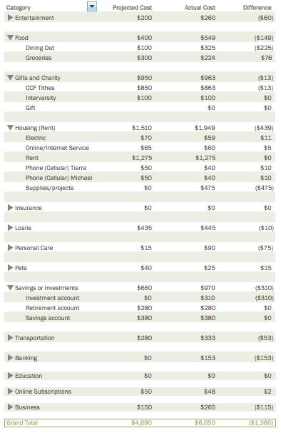 Budget Details June 2015