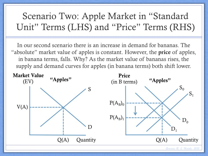 Problems Supply And Demand Theory The Money Enigma