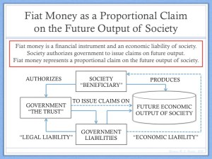 Money as Proportional Claim on Future Output