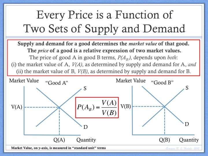 the theory of demand and supply essay What is the best way to use static supply and demand theory to analyze a dynamic world which is constantly changing.