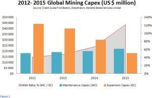 global mining capex