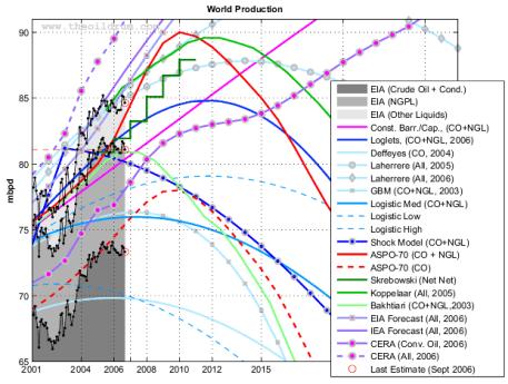 Estimación de la producción Mundial de Petróleo según varias fuentes