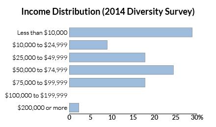 survey-incomes-bar-chart