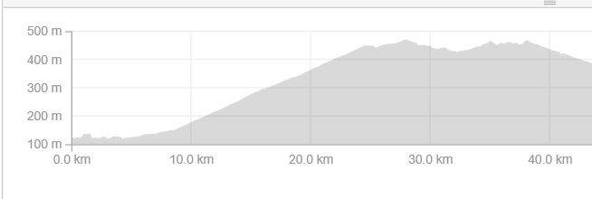 Elevation Map thanks again to Strava