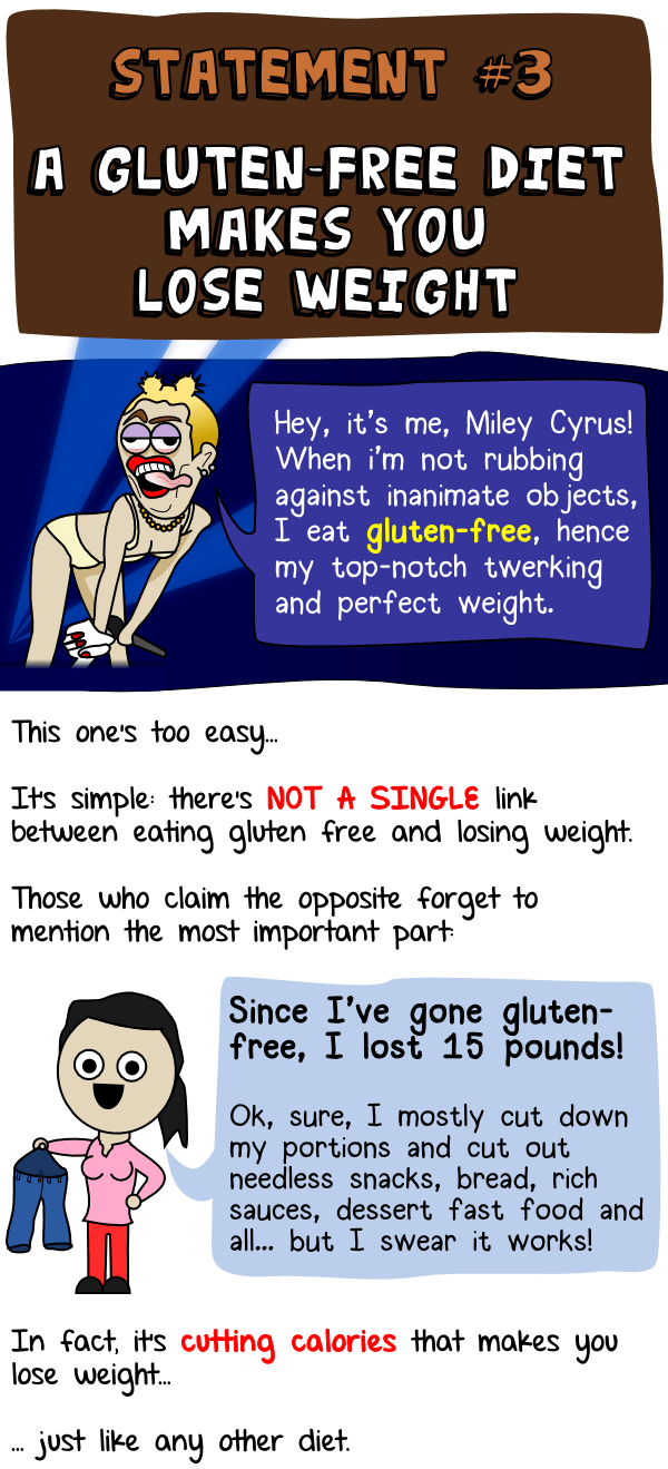 Eating gluten-free makes you lose weight