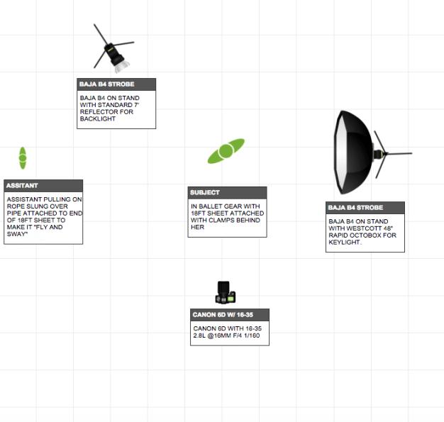 lighting and setup diagram