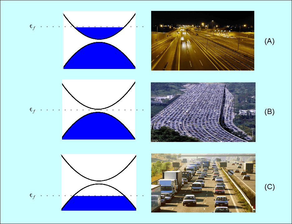 """The different """"conduction phases"""" of a crystalline material are analogous to traffic on a road."""
