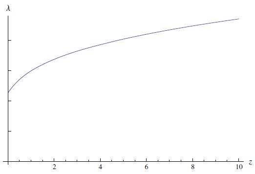 The wavelength of light produced by exploding black holes (in arbitrary units) as a function of distance from us (in redshift).
