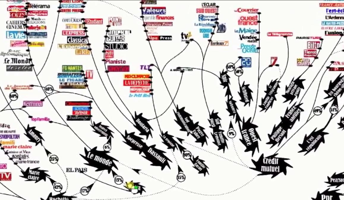 Concentration des médias français ! Bollore - Bouygues - Bertelsmann ! Dassault - Credit Mutuel !