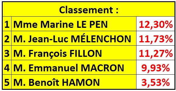 """Classement premier tour avec """"conviction"""" - ThePrairie.fr !"""