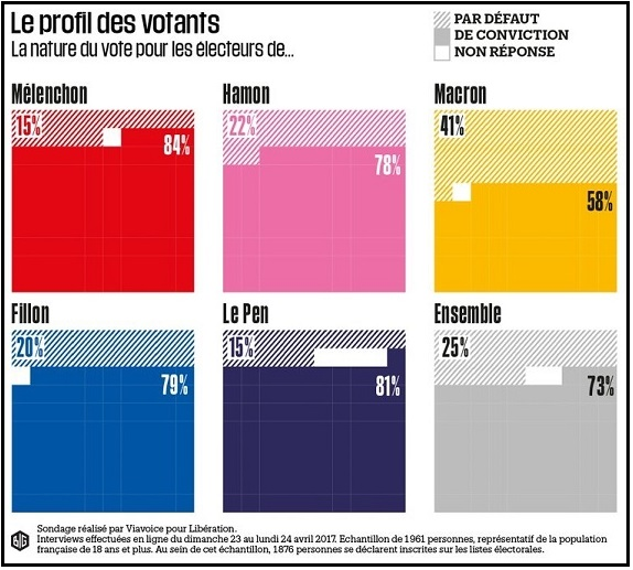 Profil des votants par % de conviction - ThePrairie.fr !
