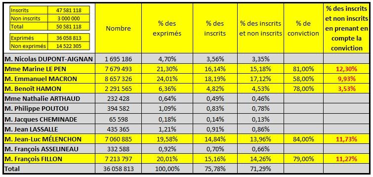 Résultats premier tour - ThePrairie.fr !
