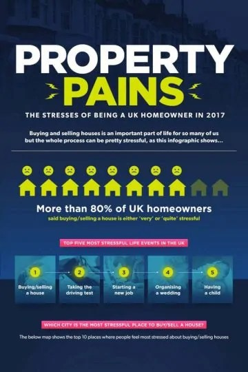 Property Pains Infographic