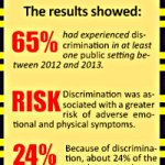 Study: Public Accommodations Protections Critical to Transgender or Gender Nonconforming People's Health