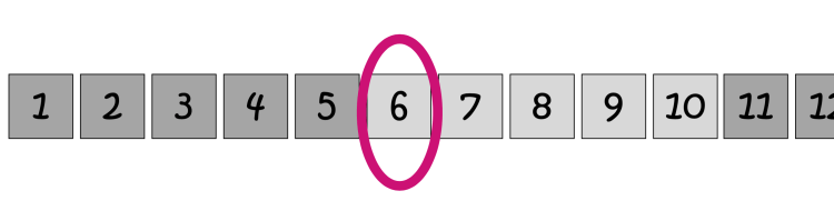 incorrect way to show 'six' on a number path