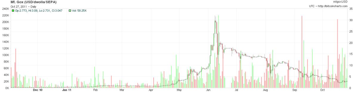bitcoin price chart 28-10-2010 to 2011